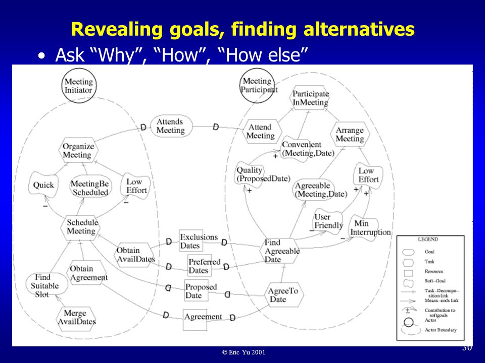© Eric Yu 2001 30 Revealing goals, finding alternatives Ask Why , How , How else