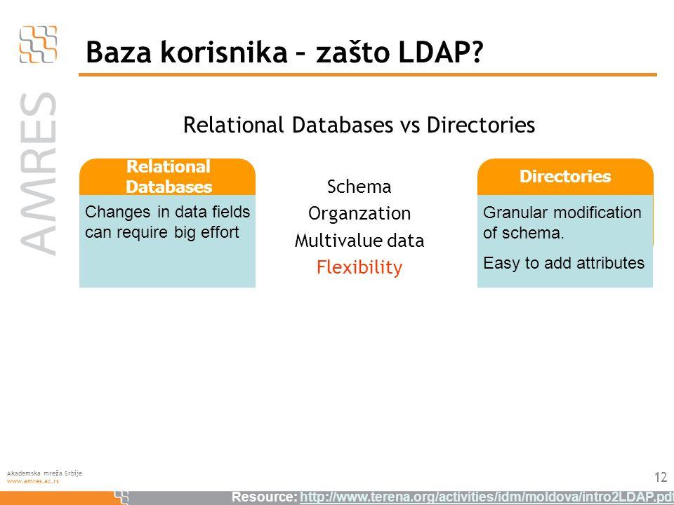 Akademska mreža Srbije www.amres.ac.rs Baza korisnika – zašto LDAP.