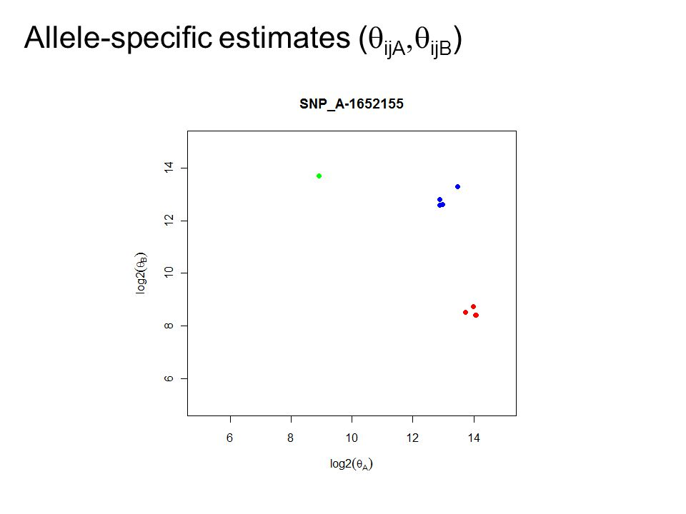 Allele-specific estimates (  ijA  ijB )