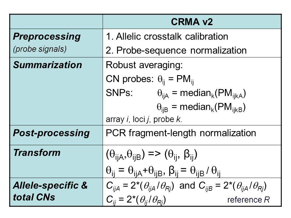 CRMA v2 Preprocessing (probe signals) 1. Allelic crosstalk calibration 2.