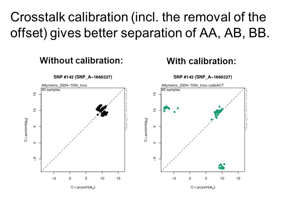 Crosstalk calibration (incl. the removal of the offset) gives better separation of AA, AB, BB.