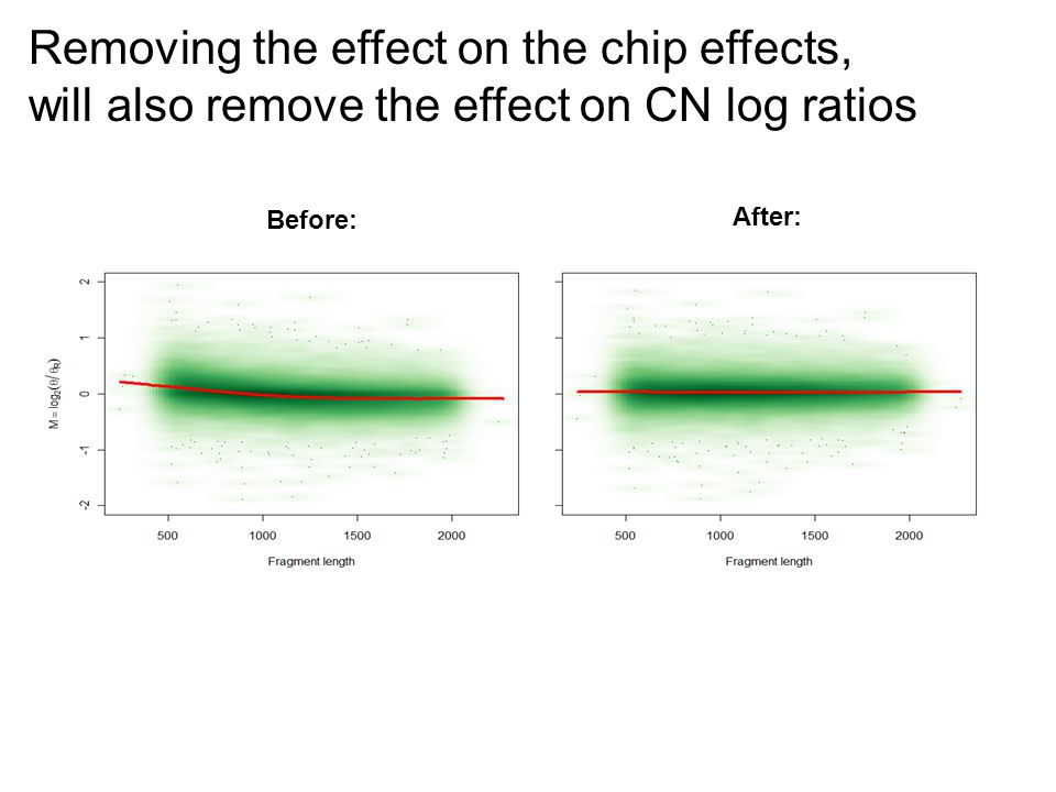 Removing the effect on the chip effects, will also remove the effect on CN log ratios Before: After: