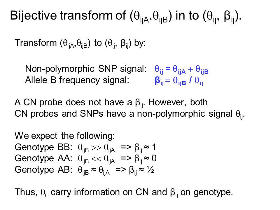 Transform (  ijA  ijB ) to (  ij, β ij ) by: Non-polymorphic SNP signal:  ij =  ijA  ijB Allele B frequency signal:β ij  ijB /  ij A CN probe does not have a β ij.