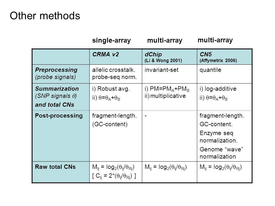 Other methods CRMA v2dChip (Li & Wong 2001) CN5 (Affymetrix 2006) Preprocessing (probe signals) allelic crosstalk.