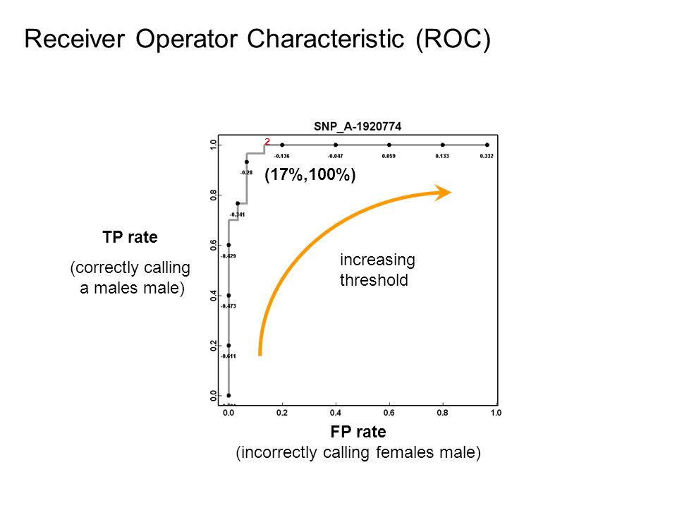 Receiver Operator Characteristic (ROC) FP rate (incorrectly calling females male) TP rate (correctly calling a males male) increasing threshold ² (17%,100%)