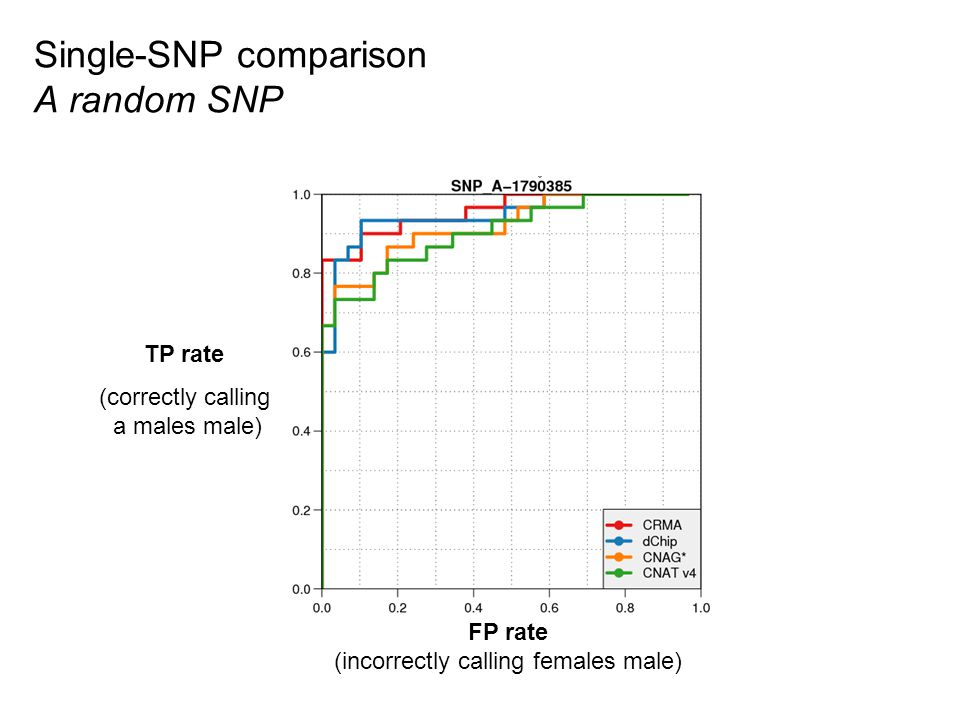 Single-SNP comparison A random SNP TP rate (correctly calling a males male) FP rate (incorrectly calling females male)