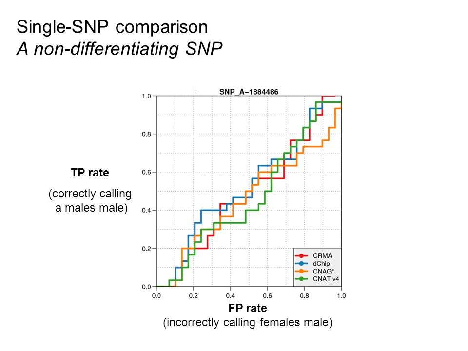 Single-SNP comparison A non-differentiating SNP TP rate (correctly calling a males male) FP rate (incorrectly calling females male)
