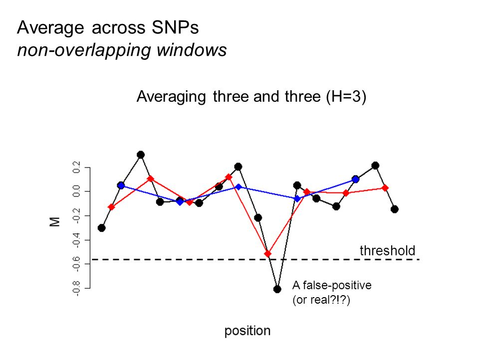 No averaging (R=1)Averaging two and two (R=2)Averaging three and three (H=3) Average across SNPs non-overlapping windows threshold A false-positive (or real ! )
