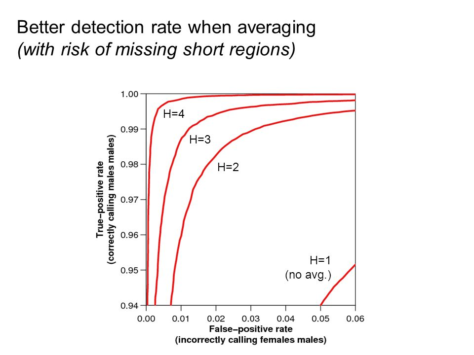 Better detection rate when averaging (with risk of missing short regions) H=1 (no avg.) H=2 H=3 H=4