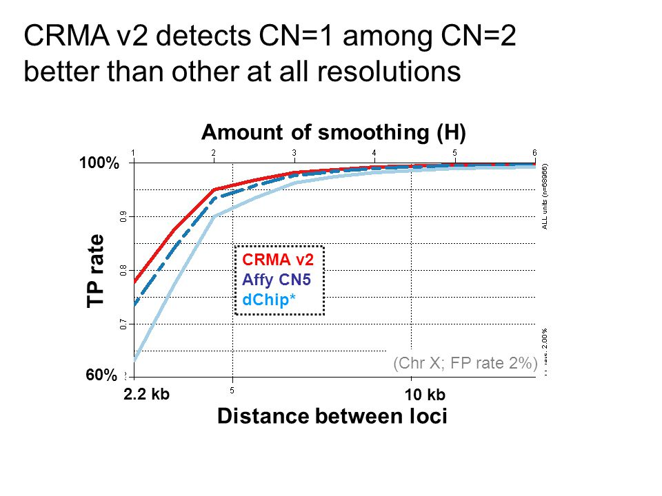 CRMA v2 detects CN=1 among CN=2 better than other at all resolutions (Chr X; FP rate 2%) 2.2 kb 100% 60% TP rate Amount of smoothing (H) Distance between loci 10 kb CRMA v2 Affy CN5 dChip*