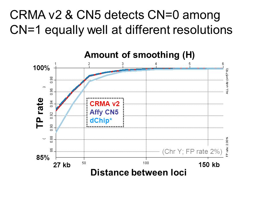 CRMA v2 & CN5 detects CN=0 among CN=1 equally well at different resolutions (Chr Y; FP rate 2%) 150 kb 100% 85% 27 kb TP rate Amount of smoothing (H) Distance between loci CRMA v2 Affy CN5 dChip*