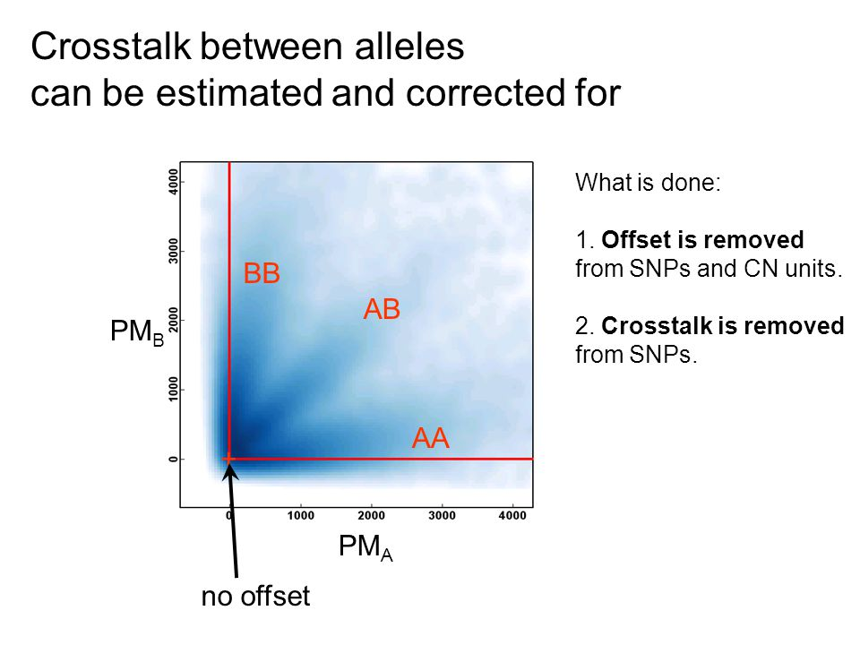 Crosstalk between alleles can be estimated and corrected for PM B PM A What is done: 1.