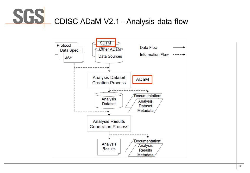 22 CDISC ADaM V2.1 - Analysis data flow ADaM