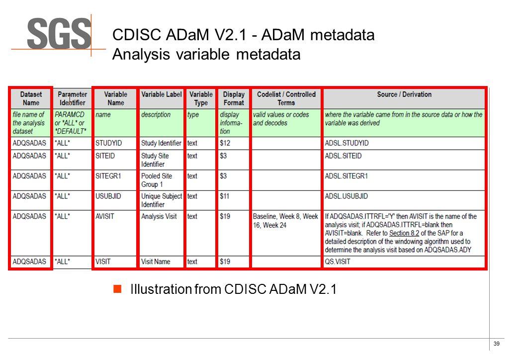 39 Illustration from CDISC ADaM V2.1 CDISC ADaM V2.1 - ADaM metadata Analysis variable metadata