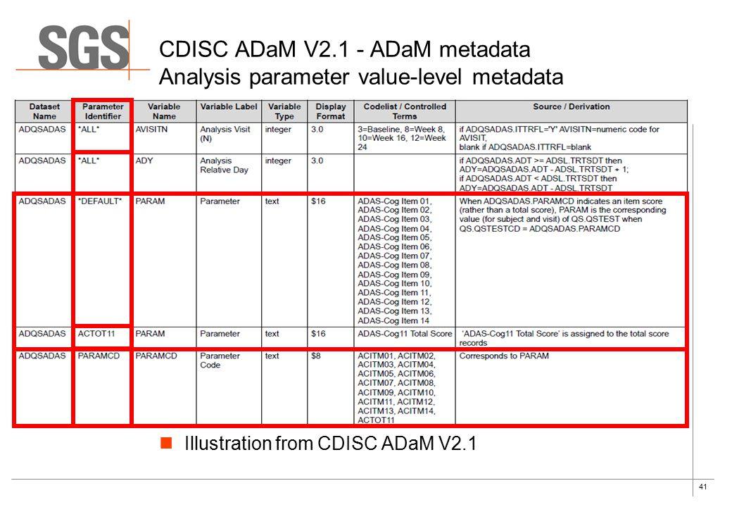 41 Illustration from CDISC ADaM V2.1 CDISC ADaM V2.1 - ADaM metadata Analysis parameter value-level metadata