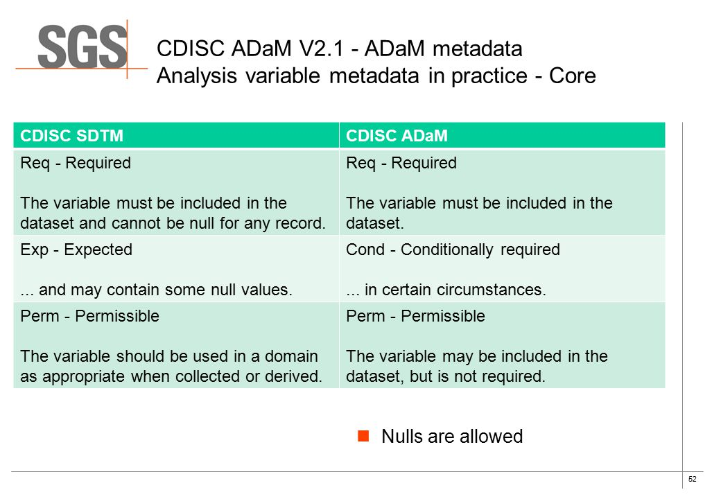 52 CDISC SDTMCDISC ADaM Req - Required The variable must be included in the dataset and cannot be null for any record. Req - Required The variable mus