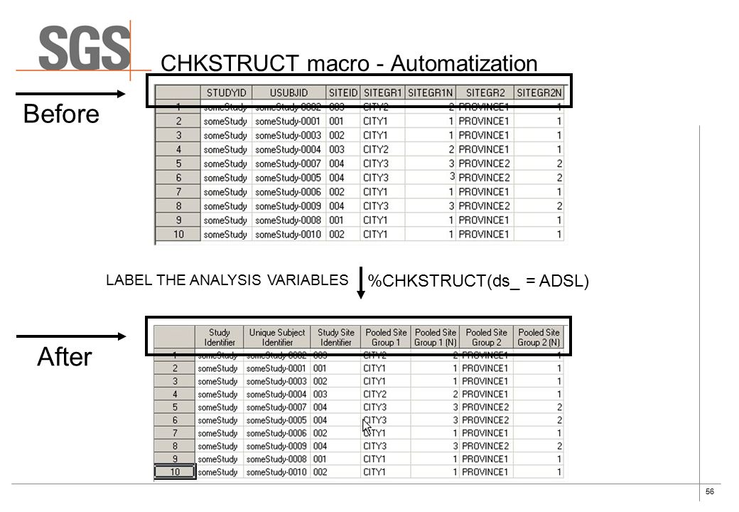 56 CHKSTRUCT macro - Automatization %CHKSTRUCT(ds_ = ADSL) Before After LABEL THE ANALYSIS VARIABLES