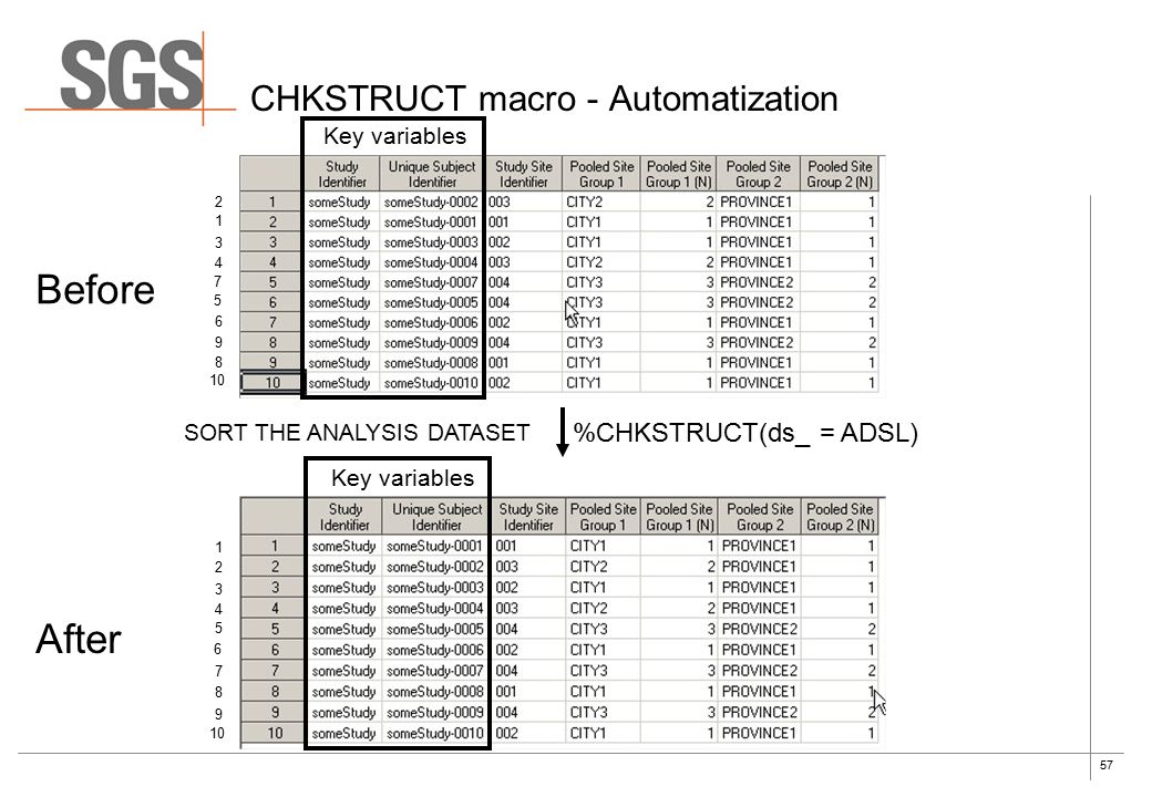 57 CHKSTRUCT macro - Automatization %CHKSTRUCT(ds_ = ADSL) Key variables 7 2 1 3 4 5 6 9 8 10 5 1 2 3 4 6 7 8 9 Key variables Before After SORT THE ANALYSIS DATASET