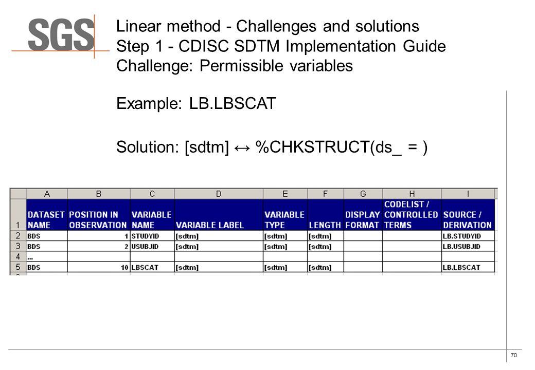 70 Example: LB.LBSCAT Linear method - Challenges and solutions Step 1 - CDISC SDTM Implementation Guide Challenge: Permissible variables Solution: [sdtm] ↔ %CHKSTRUCT(ds_ = )