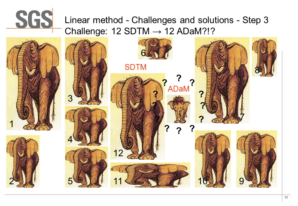 77 Linear method - Challenges and solutions - Step 3 Challenge: 12 SDTM → 12 ADaM !.