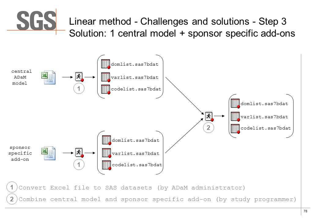 78 Linear method - Challenges and solutions - Step 3 Solution: 1 central model + sponsor specific add-ons sponsor specific add-on central ADaM model domlist.sas7bdat varlist.sas7bdat codelist.sas7bdat domlist.sas7bdat varlist.sas7bdat codelist.sas7bdat domlist.sas7bdat varlist.sas7bdat codelist.sas7bdat 1 1 Convert Excel file to SAS datasets (by ADaM administrator) 2 2 Combine central model and sponsor specific add-on (by study programmer) 1