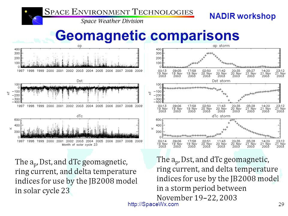 NADIR workshop 29 http://SpaceWx.com Geomagnetic comparisons The a p, Dst, and dTc geomagnetic, ring current, and delta temperature indices for use by the JB2008 model in solar cycle 23 The a p, Dst, and dTc geomagnetic, ring current, and delta temperature indices for use by the JB2008 model in a storm period between November 19–22, 2003