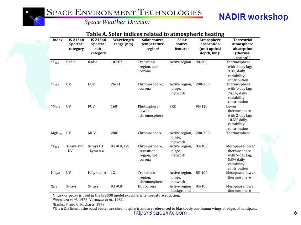 NADIR workshop 6 http://SpaceWx.com Indices' summaries