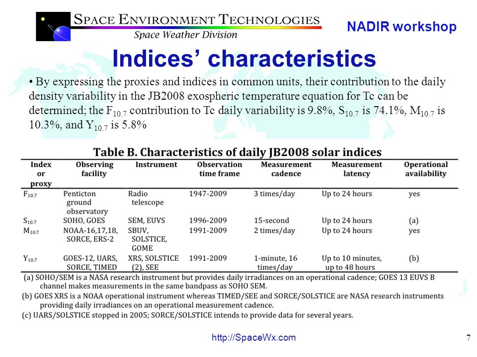 NADIR workshop 7 http://SpaceWx.com Indices' characteristics By expressing the proxies and indices in common units, their contribution to the daily density variability in the JB2008 exospheric temperature equation for Tc can be determined; the F 10.7 contribution to Tc daily variability is 9.8%, S 10.7 is 74.1%, M 10.7 is 10.3%, and Y 10.7 is 5.8%