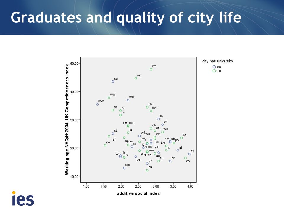 Graduates and quality of city life