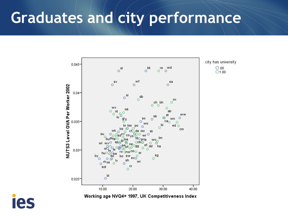 Graduates and city performance