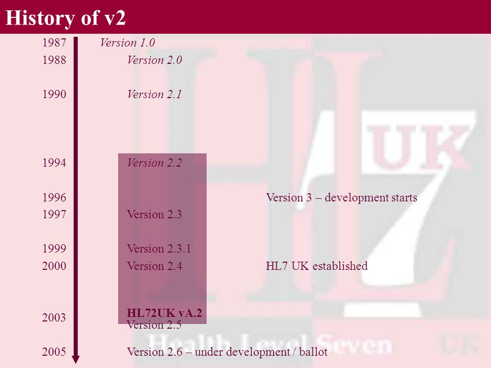 Version 2.0 HL72UK vA.2 Version 2.6 – under development / ballot Version 2.1 Version 2.2 Version 2.3 Version 2.3.1 Version 2.4 Version 2.5 History of