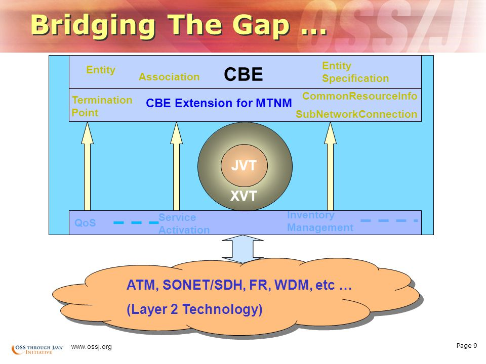 Page 9 www.ossj.org Bridging The Gap … JVT XVT CBE Entity Entity Specification Association Inventory Management QoS Service Activation CBE Extension for MTNM Termination Point CommonResourceInfo SubNetworkConnection ATM, SONET/SDH, FR, WDM, etc … (Layer 2 Technology)