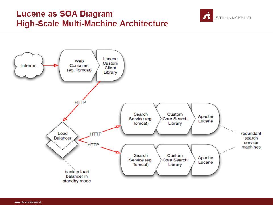 www.sti-innsbruck.at Lucene as SOA Diagram High-Scale Multi-Machine Architecture
