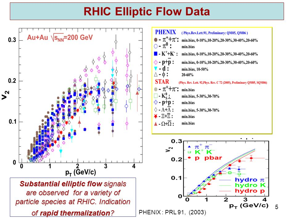 R.Lacey, SUNY Stony Brook 16 Elliptic flow of φ meson and partonic collectivity at RHIC.