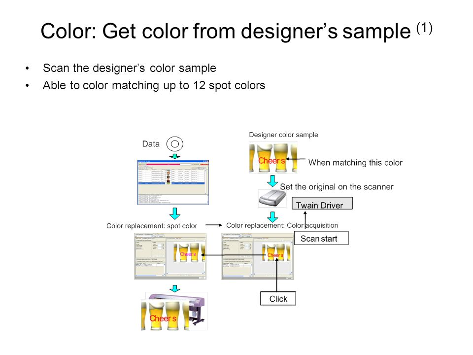 Color: Get color from designer's sample (1) Scan the designer's color sample Able to color matching up to 12 spot colors