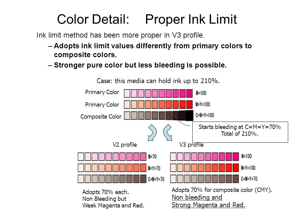 Color Detail:Proper Ink Limit Ink limit method has been more proper in V3 profile.