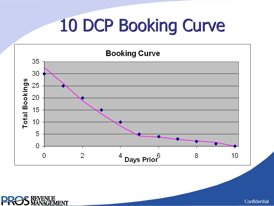 Confidential 10 DCP Booking Curve