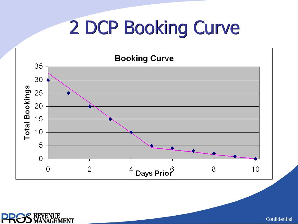Confidential 2 DCP Booking Curve