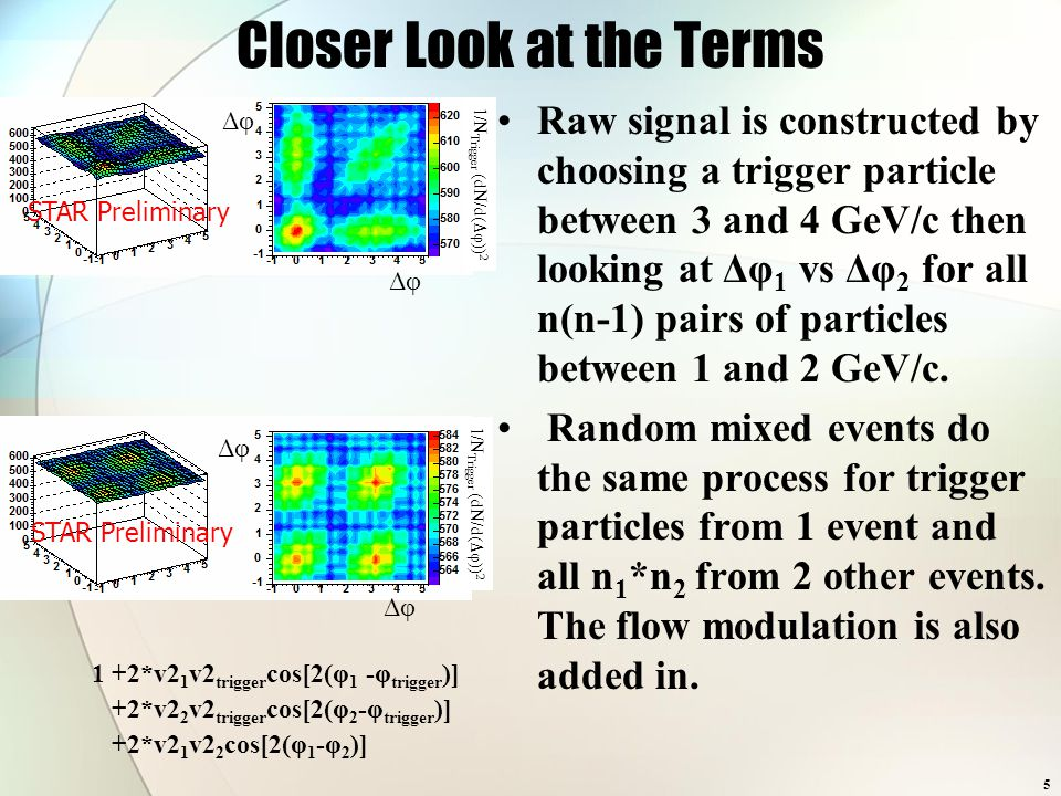 5 Closer Look at the Terms Raw signal is constructed by choosing a trigger particle between 3 and 4 GeV/c then looking at Δφ 1 vs Δφ 2 for all n(n-1) pairs of particles between 1 and 2 GeV/c.