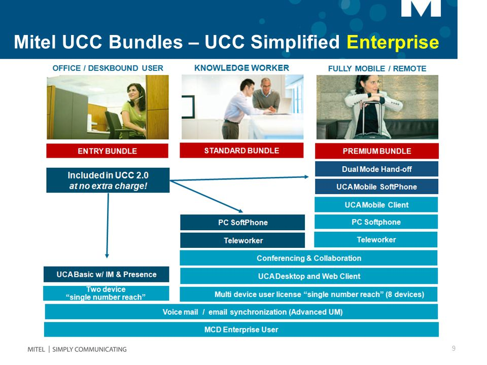 9 Mitel UCC Bundles – UCC Simplified Enterprise