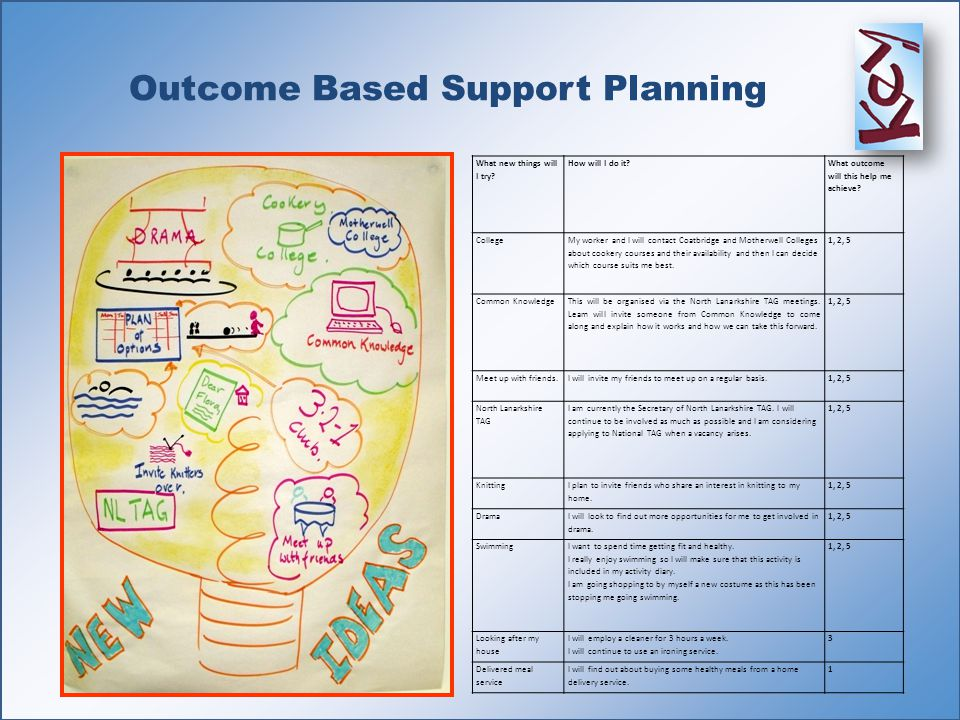 Outcome Based Support Planning What new things will I try? How will I do it? What outcome will this help me achieve? College My worker and I will cont