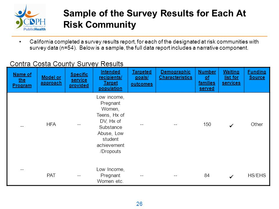 26 Sample of the Survey Results for Each At Risk Community California completed a survey results report, for each of the designated at risk communities with survey data (n=54).
