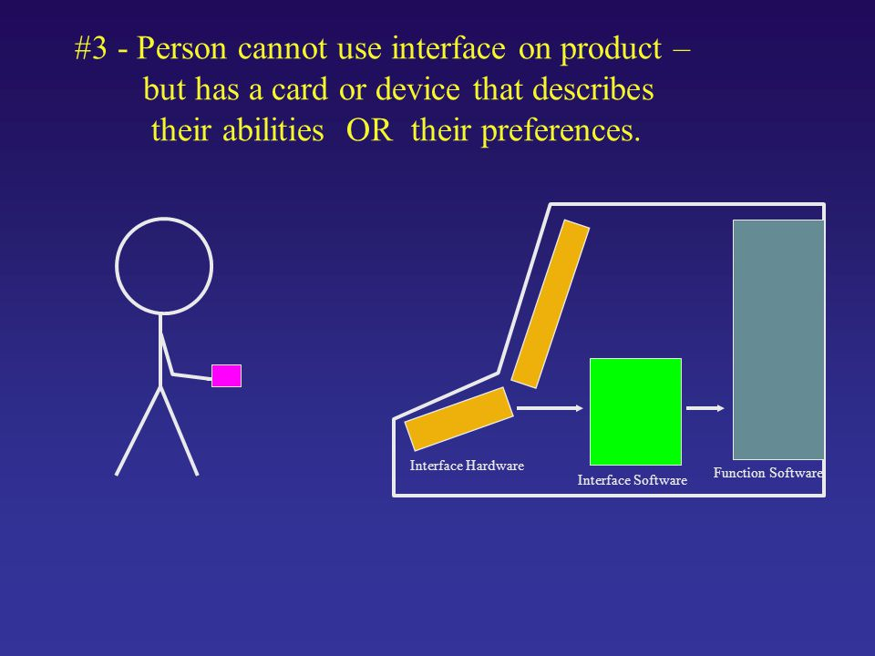 #3 - Person cannot use interface on product – but has a card or device that describes their abilities OR their preferences.