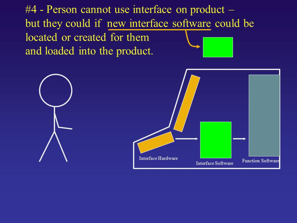 #4 - Person cannot use interface on product – but they could if new interface software could be located or created for them and loaded into the product.