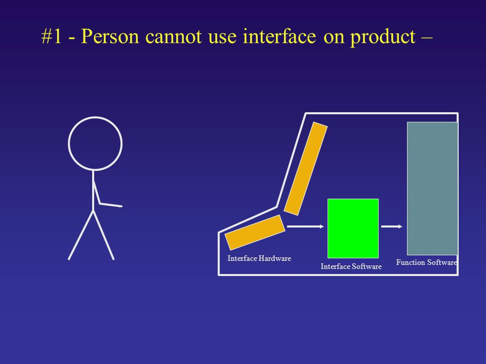 #1 - Person cannot use interface on product – Interface Hardware Interface Software Function Software