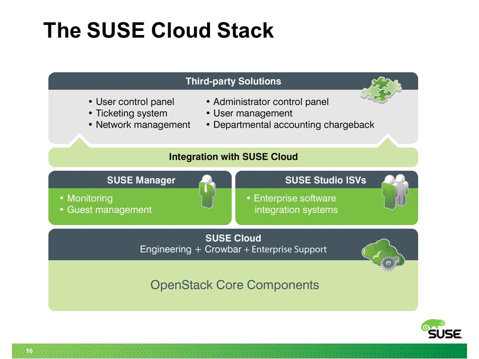 16 The SUSE Cloud Stack