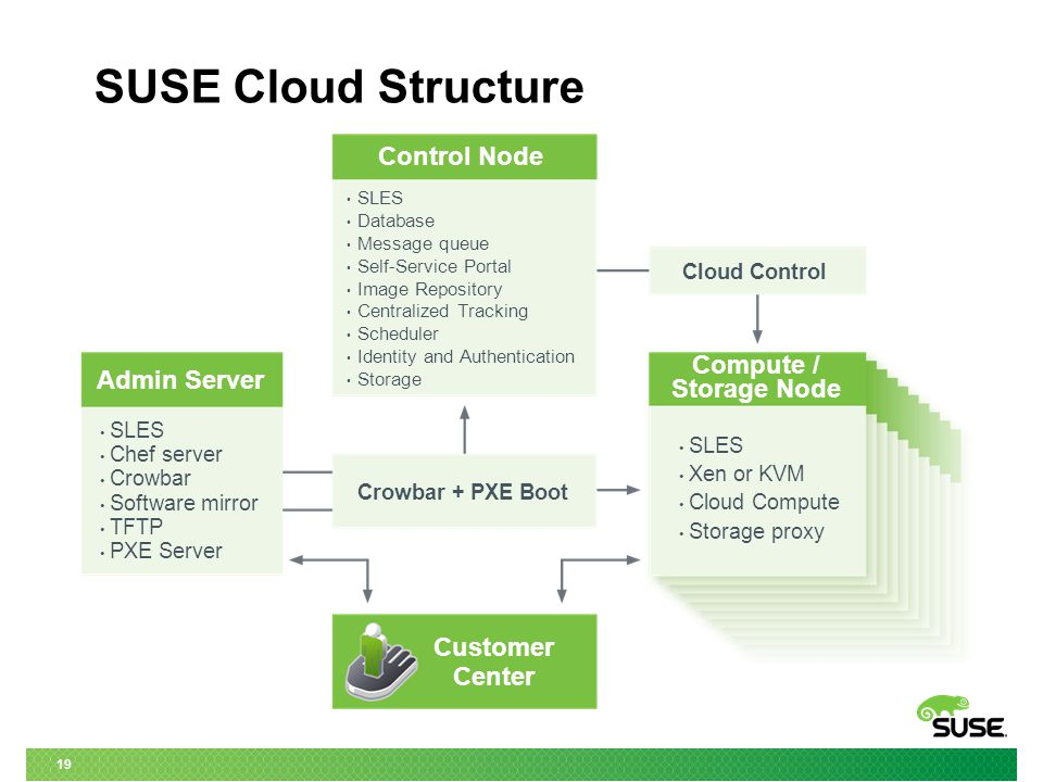 19 SUSE Cloud Structure Admin Server Control Node Compute / Storage Node Customer Center Cloud Control SLES Database Message queue Self-Service Portal Image Repository Centralized Tracking Scheduler Identity and Authentication Storage SLES Xen or KVM Cloud Compute Storage proxy Crowbar + PXE Boot SLES Chef server Crowbar Software mirror TFTP PXE Server