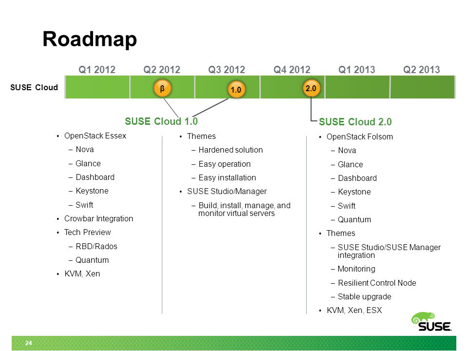 24 Roadmap Q1 2012Q2 2012Q3 2012Q4 2012Q1 2013Q2 2013 SUSE Cloud OpenStack Essex – Nova – Glance – Dashboard – Keystone – Swift Crowbar Integration Tech Preview – RBD/Rados – Quantum KVM, Xen SUSE Cloud 2.0 OpenStack Folsom – Nova – Glance – Dashboard – Keystone – Swift – Quantum Themes – SUSE Studio/SUSE Manager integration – Monitoring – Resilient Control Node – Stable upgrade KVM, Xen, ESX 1.0 2.0β Themes – Hardened solution – Easy operation – Easy installation SUSE Studio/Manager – Build, install, manage, and monitor virtual servers SUSE Cloud 1.0