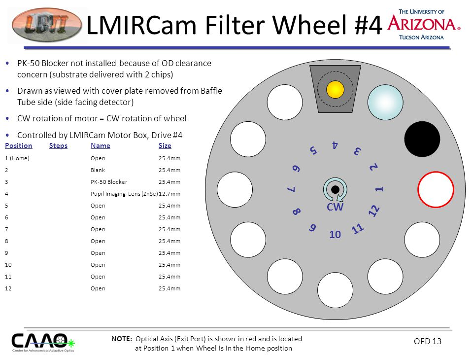 OFD 13 LMIRCam Filter Wheel #4 PK-50 Blocker not installed because of OD clearance concern (substrate delivered with 2 chips) Drawn as viewed with cover plate removed from Baffle Tube side (side facing detector) CW rotation of motor = CW rotation of wheel Controlled by LMIRCam Motor Box, Drive #4 10 12 2 6 8 CW PositionStepsNameSize 1 (Home)Open25.4mm 2 Blank25.4mm 3 PK-50 Blocker25.4mm 4 Pupil Imaging Lens (ZnSe)12.7mm 5 Open25.4mm 6Open25.4mm 7Open25.4mm 8Open25.4mm 9Open25.4mm 10Open25.4mm 11Open25.4mm 12Open25.4mm 4 9 7 5 3 1 11 NOTE: Optical Axis (Exit Port) is shown in red and is located at Position 1 when Wheel is in the Home position
