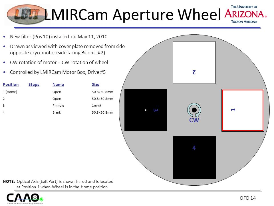 OFD 14 4 3 CW LMIRCam Aperture Wheel New filter (Pos 10) installed on May 11, 2010 Drawn as viewed with cover plate removed from side opposite cryo-motor (side facing Biconic #2) CW rotation of motor = CW rotation of wheel Controlled by LMIRCam Motor Box, Drive #5 PositionStepsNameSize 1 (Home)Open50.8x50.8mm 2 Open50.8x50.8mm 3 Pinhole1mm.